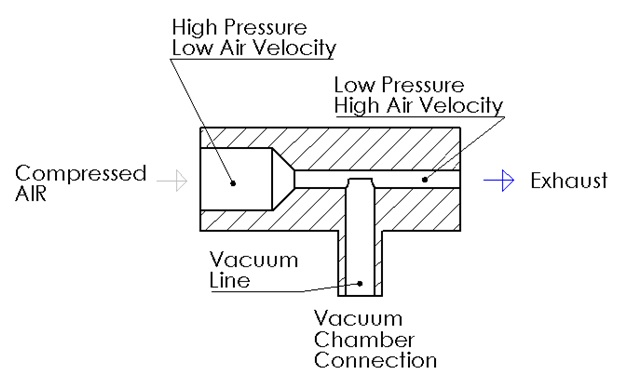 Selecting a Proper Vacuum Pump for your Acrylic Vacuum Chamber